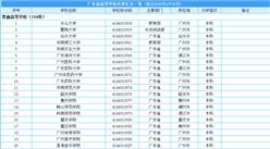 2020年广东省最新高等学校完整名单汇总一览:共168所  本科院校67所