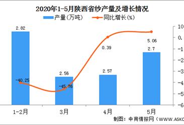 2020年1-5月陕西省纱产量为10.66万吨 同比增长33.92%