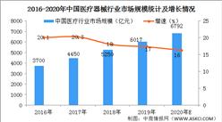 2020年中国医疗器械行业市场市场情况分析: 销售收入近8千亿元