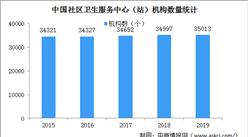 2019年中国社区卫生服务中心(站)数量及医疗服务量分析(图)