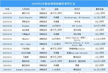 2020年6月游戏领域投融资情况分析:战略投资事件最多(附完整名单)