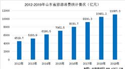 山东首启自驾游消费季  2020年山东旅游消费情况及景区汇总一览(图)