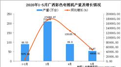 2020年1-5月广西彩色电视机产量为348.68万台