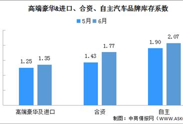 2020年6月汽车经销商综合库存系数1.74(附汽车集群及零部件开发区汇总)