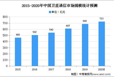 2020年中国卫星通信行业存在问题及发展前景分析
