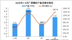 2020年1-5月广西铜材产量为9.67万吨 同比增长621.64%