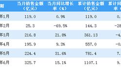 2020年6月招商蛇口销售简报:销售额同比增长15.1%(附图表)