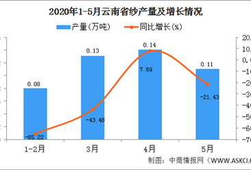 2020年1-5月云南省纱产量为0.46万吨  同比增长35.29%