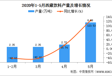 2020年1-5月西藏饮料产量为13.49万吨   同比增长82.05%