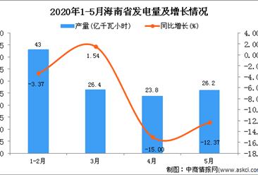 2020年5月海南省发电量及增长情况分析