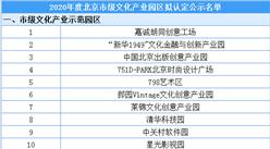 2020年度北京市级文化产业园区公示名单出炉:100家园区入选(附名单)