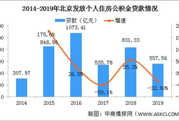 北京不为职工开公积金账户罚5万 2019年北京公积金缴存提取贷款情况分析