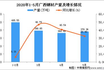 2020年1-5月广西钢材产量同比增长36.5%