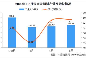 2020年1-5月云南省钢材产量为942.34万吨  同比增长31.34%