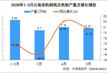 2020年5月云南省机制纸及纸板产量及增长情况分析