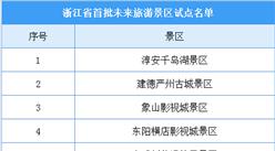 浙江省首批未来景区改试点名单出炉:10家景区入选(附名单)