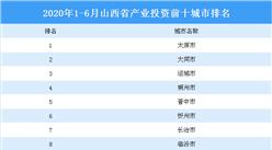 2020上半年山西省产业投资前十城市排名(产业篇)