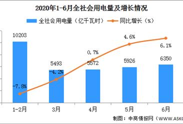 2020年6月全社会用电量6350亿千瓦时 同比增长6.1%
