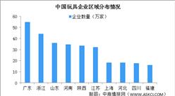 中国玩具相关企业区域分布情况分析:广东玩具企业最多(图)