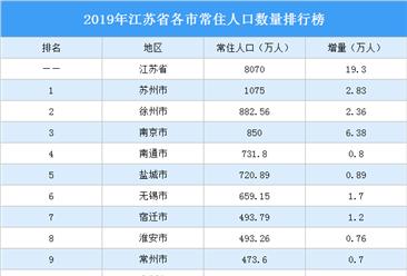 2019年江苏省各市常住人口排行榜:苏州人口总量最大 南京人口增量最大(图)