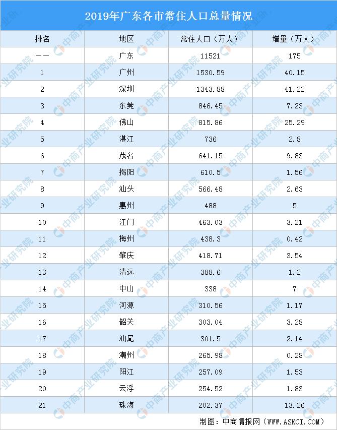 人口增幅城市排行榜_城市人口排行榜2020