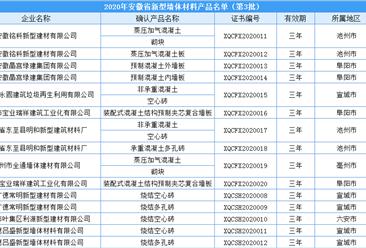 2020年安徽省新型墙体材料产品(第3批)名单出炉:共39家企业入选(附名单)