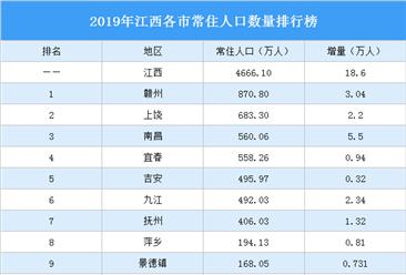 2019年江西各市常住人口排行榜:南昌人口增量最大(图)