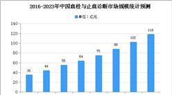 2020年中国血栓与止血体外诊断市场规模及发展趋势预测分析