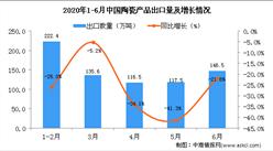 2020年6月中国陶瓷产品出口量为146.5万吨 同比下降21.8%