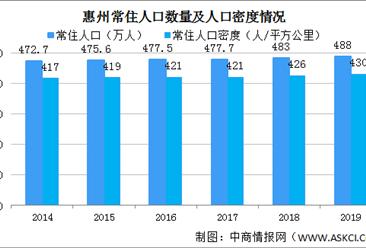 2019年惠州常住人口增加5万 人口密度430人/平方公里(图)