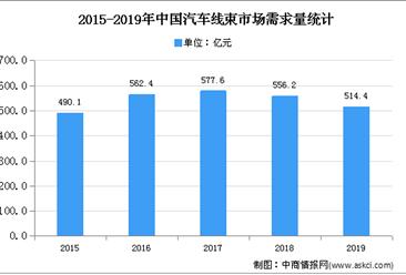 2020年中国汽车线束行业壁垒利润水平变动趋势预测分析