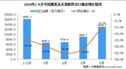 2020年1-6月中国服装及衣着附件出口金额增长情况分析