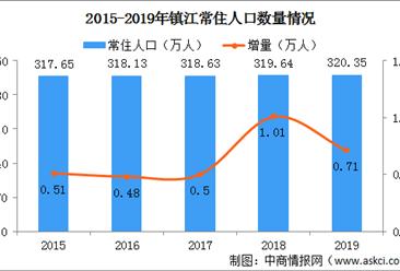 2019江苏镇江人口数据分析:常住人口总量低速增长 人口老龄化加剧(图)