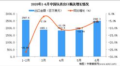 2020年6月中国玩具出口金额为2492.3百万美元 同比下降5%