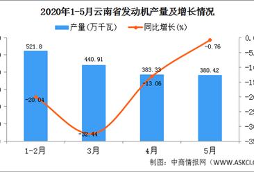 2020年1-5月云南省发动机产量为20.79万吨  同比增长30.26%