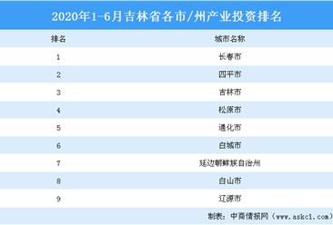 2020上半年吉林省各市/州产业投资排名(产业篇)