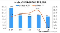 2020年1-6月中国集成电路出口量及金额增长情况分析