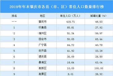 2019年广东省肇庆市各县(市、区)常住人口数量排行榜:怀集县人口最多(图)