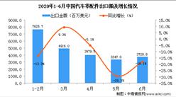 2020年6月中国汽车零配件出口金额为3720.8百万美元 同比下降18.1%