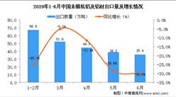 2020年6月中国未锻轧铝及铝材出口量为35.4万吨 同比下降30%