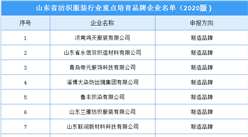 2020年山东省纺织服装行业重点培育品牌企业名单:共26家企业(附名单)