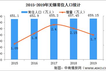 2019江苏无锡人口数据分析:常住人口659万 户籍人口增加5.62万 (图)