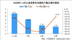 2020年1-5月云南省彩色电视机产量为14.13万台  同比增长16.11%