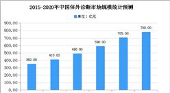 2020年中国体外诊断市场发展现状及市场规模预测分析