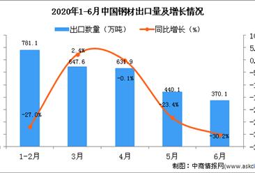 2020年6月中国钢材出口量为370.1万吨 同比下降30.2%