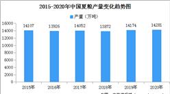 2020年全国夏粮产量情况分析:产量为14281万吨  同比0.9%(图)