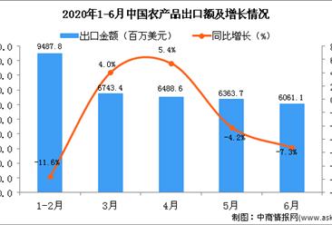 2020年1-2季度中国农产品出口金额增长情况分析