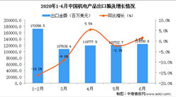 2020年6月中国机电产品出口金额同比增长1.6%