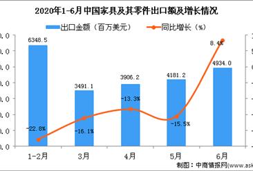 2020年6月中国家具及其零件出口金额为4934百万美元 同比增长8.4%