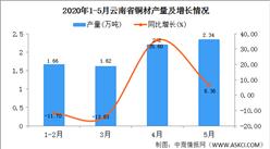 2020年1-5月云南省铜材产量为7.82万吨  同比增长42.70%